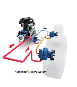 Ahydraulic drive System